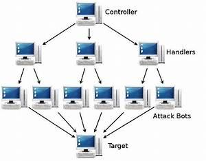 Connetu   Data Centre Options For Ddos Mitigation