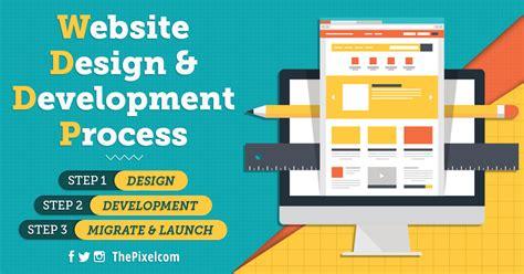 thepixel cedar rapids iowa website design development