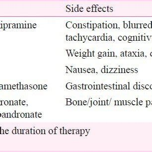 breast cancer pain management  review  current