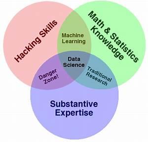 R - Essential Skills Of A Data Scientist