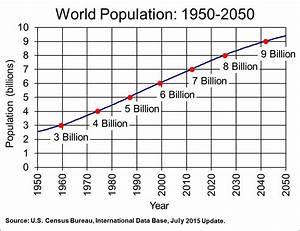 Population Growing But Us Farm Acreage Declining