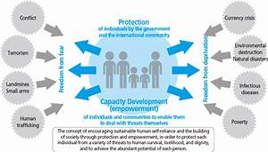 Section 1 The Viewpoint Of Equity And Human Security