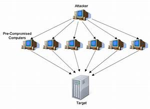 What Is Denial Of Service  Dos  Attack