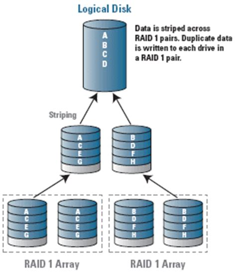Raid 10 Data Recovery By The Authority In Data Recovery. Replacement Window Manufacturer. Document Library Sharepoint T D Mutual Funds. Pile Load Test Procedure San Diego Dui Lawyers. How Home Security Systems Work. Plastic Injection Molding Florida. St Louis Medical School No Equity Home Loans. Getting Started With Cloud Computing. Room Mate Hotels Barcelona Sell Gold Necklace