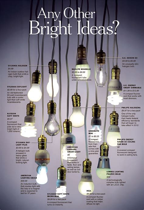 new energy efficient incandescent light bulbs energy efficient light bulb options inside the designers