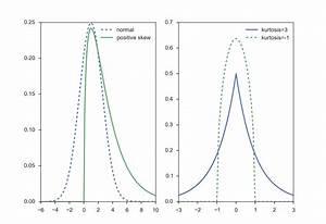 Case Départ Distribution : characterizing a distribution introduction to statistics 6 4 documentation ~ Medecine-chirurgie-esthetiques.com Avis de Voitures