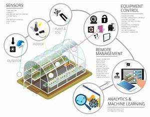 Greenhouse Climate And Control Systems
