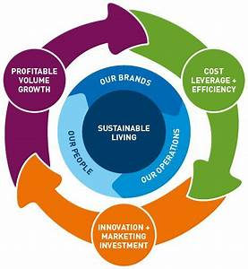 Diagram Illustrating Unilever U0026 39 S Business Model With Sustainable Living At The Centre  The Key