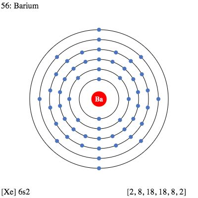 Barium Protons by Ba Barium Element Information Facts Properties Trends