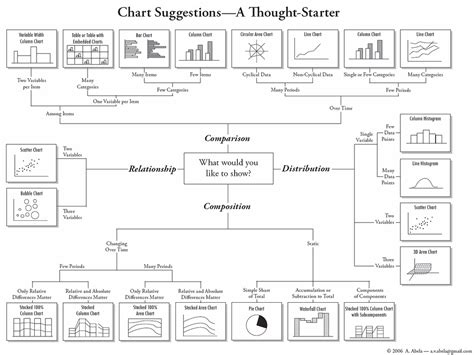 selecting the right type of chart to use versta research