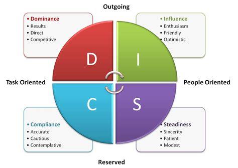 determining    excel   networking career