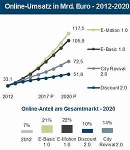 Umsatzentwicklung Berechnen : studie handelsszenario 2020 einzelhandel zwischen offline und online ~ Themetempest.com Abrechnung