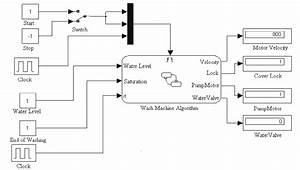 Wash Machine Block Schema In Simulink