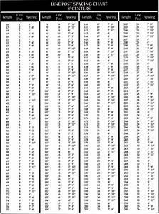 Spacing For Merchantsmetals Fence Posts  U2013 Installchainlinkfence Com
