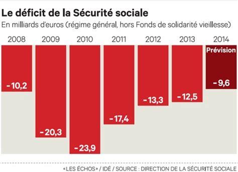 le d 233 ficit de la s 233 curit 233 sociale un peu moins lourd en 2013