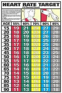 Women 39 S Resting Heart Rate Chart Determine Your Fitness