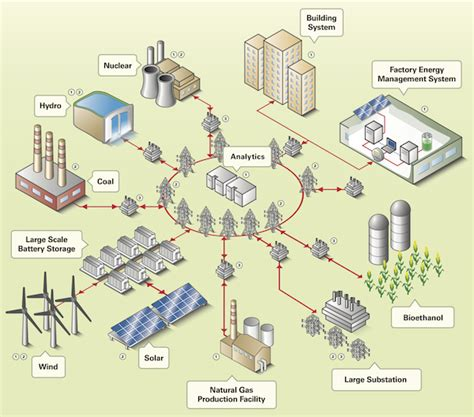 Smart Grid Testbed Aims to Boost Reliable Energy