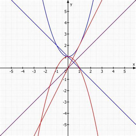 schnittpunkte berechnen parabel und gerade schnittpunkte