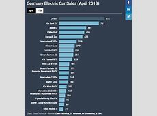 Shocking Electric Car Takes #1 In Germany's April 2018