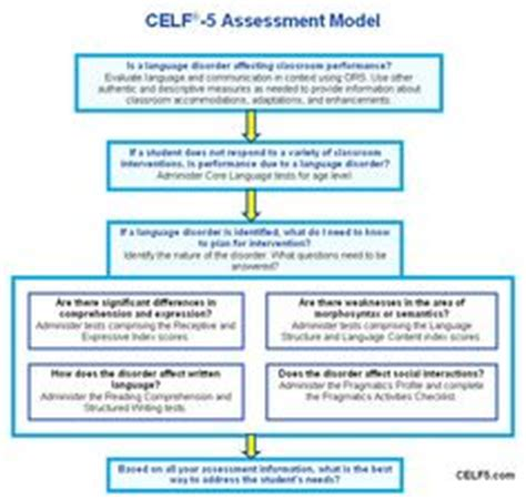 1000 images about assessments on assessment 962 | 94d34dfed637961d187b2df224061acb