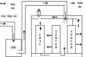 Air Economizer B  Water Economizer