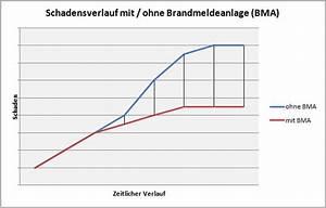 Flachdach Kosten Pro M2 : kosten brandmeldeanlage pro m2 moderne konstruktion ~ Bigdaddyawards.com Haus und Dekorationen