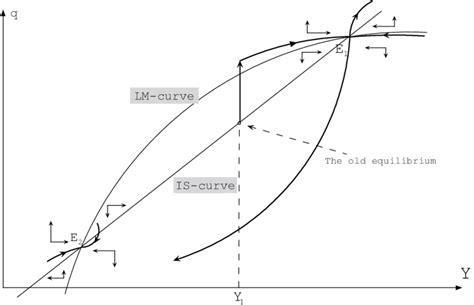stable node saddle point case dynamics focus