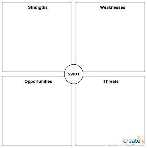 Swot Template Swot Analysis Templates Swot Analysis Exles