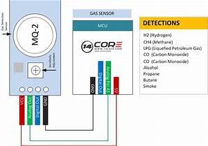 Gas Detection Mq