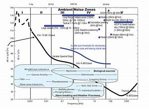 Ocean Soundscape Diagram With Typical Natural And Anthropogenic