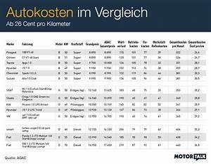 Wertverlust Auto Berechnen Pro Km : was autofahren wirklich kostet auto news ~ Themetempest.com Abrechnung