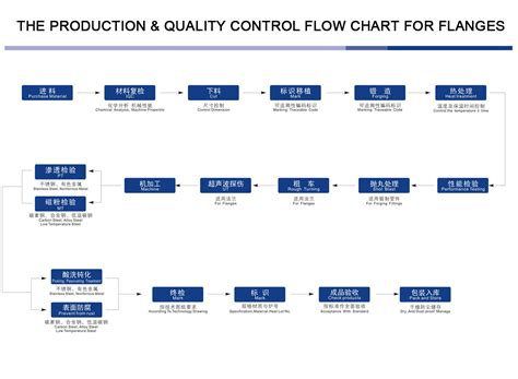 production quality control  flanges china hebei haihao flange factory