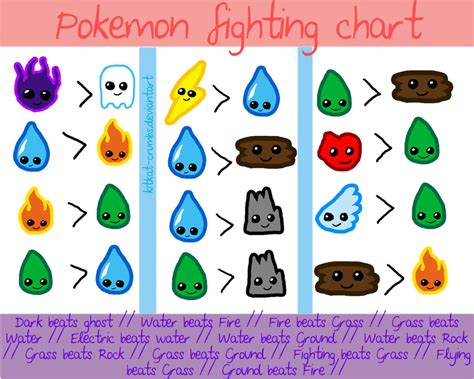 Pokemon Fighting Chart By Kitkat-crumbs On Deviantart