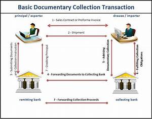 cash against doent process LC CAD transaction flow?