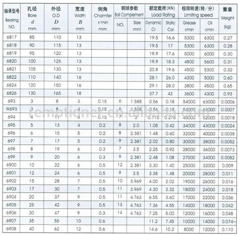 ball bearing sizes         series buy ball bearing sizes