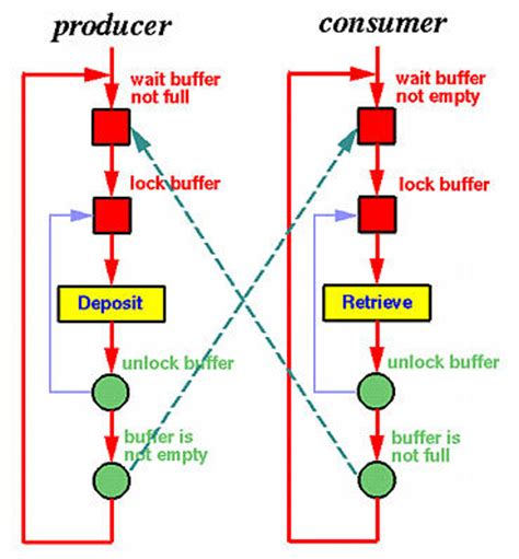 Diagram Consumer by Threadmentor The Producer Consumer Or Bounded Buffer