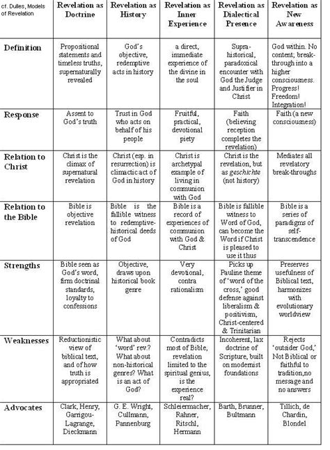 Table of Models of Revelation « A Pilgrim's Theology