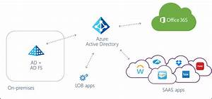 Move Apps From Ad Fs To Azure Ad
