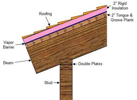 ordinary tongue and groove roof decking 1 plank beam