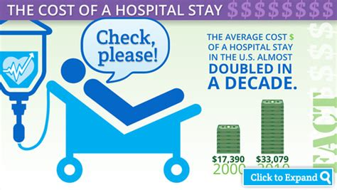 Infographic Cost Of Average Us Hospital Stay $33,079