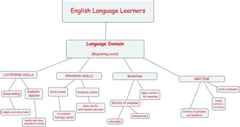 What Language Domains Are