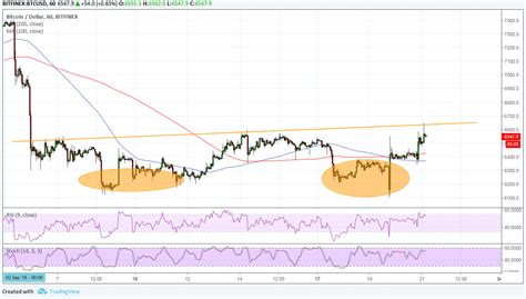 This how can i double my bitcoin? question is unarguably one of the most asked questions in the pro tip: Bitcoin Price Analysis: BTC/USD Testing Double Bottom Neckline | Live Bitcoin News