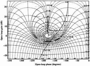 6 11  Nichols Chart Using Matlab
