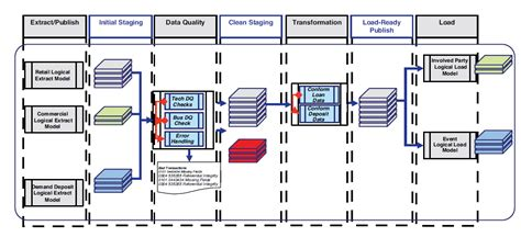 structuring data integration models  data integration