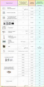 Section Fil Electrique : sections de c bles ou fils lectriques par type d ~ Melissatoandfro.com Idées de Décoration