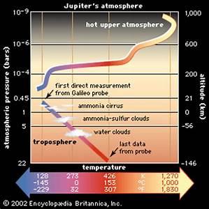 Galileo: atmosphere -- Kids Encyclopedia | Children's ...