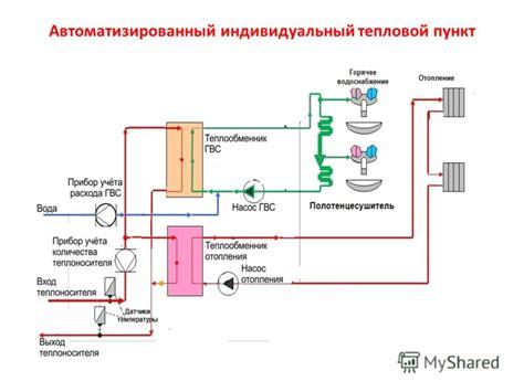 Установка автоматизированных индивидуальных тепловых пунктов аитп энергосовет.ru
