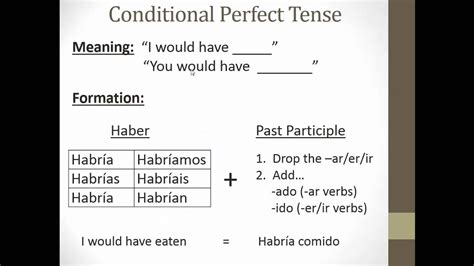 Future Perfect & Conditional Perfect Youtube