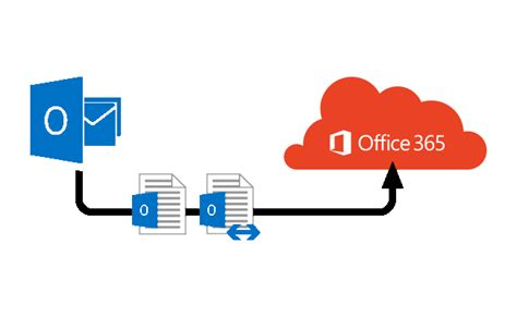 Office 365 Migration Tools by Office 365 Migration Services Office 365 Migration Tools