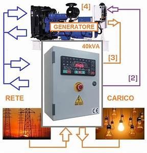 Quadro Automatico Ats 40kva  U2013 Generator Controllers